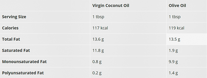 Coconut Oil vs Olive Oil
