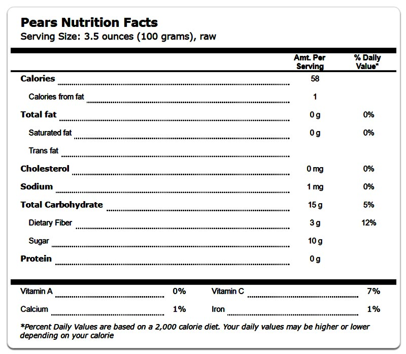 Pears Health Benefits and Nutrition Facts
