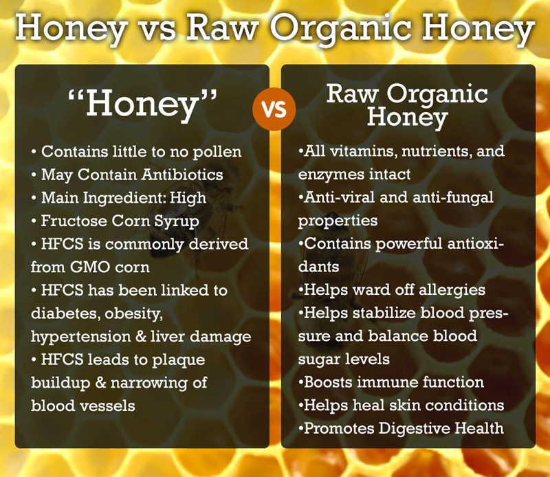 Be Careful When Buying Honey
