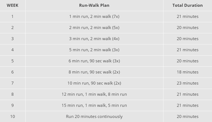 Beginners Running Program – 10 Week Running Plan